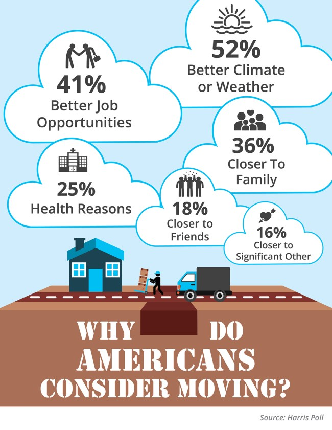 Why Americans Consider Moving to Another State? [INFOGRAPHIC] | Simplifying The Market