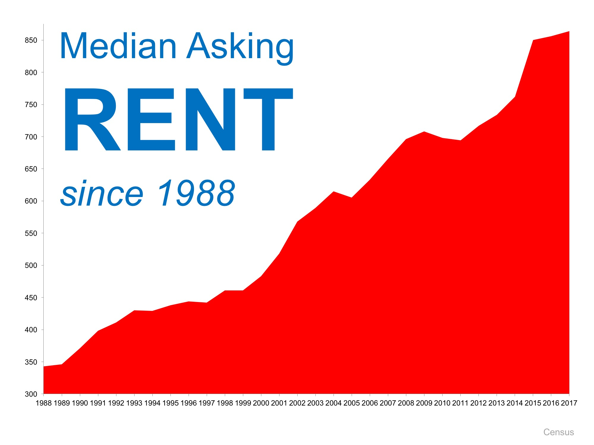 Is Now a Good Time to Rent? | Simplifying The Market