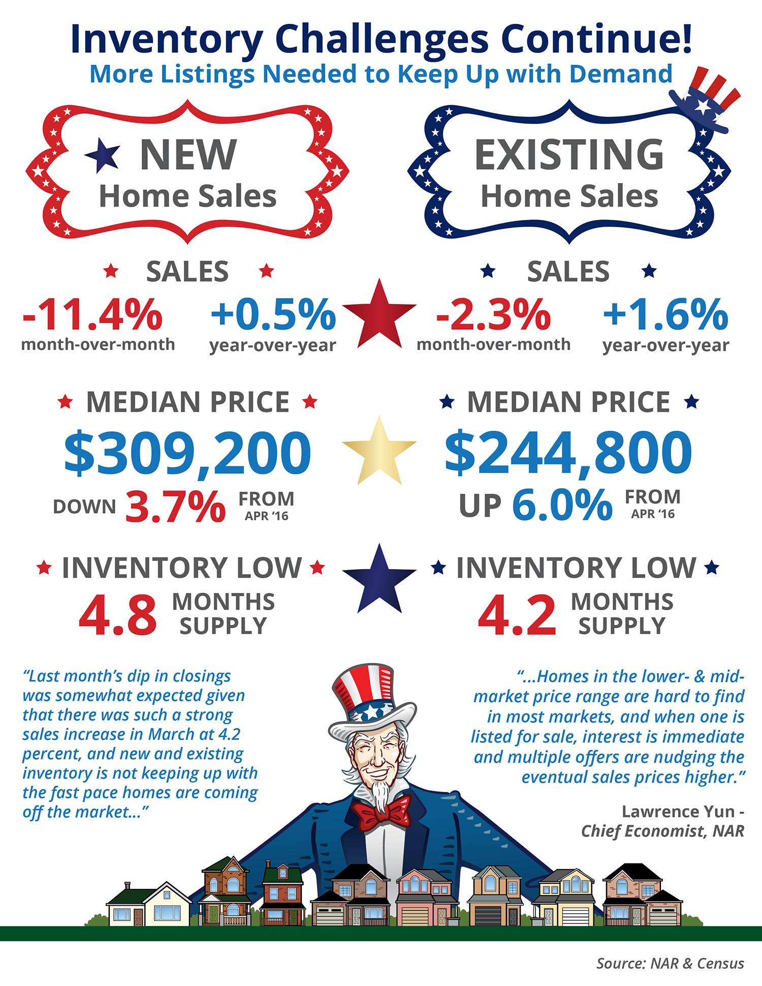 Inventory Challenges Continue! [INFOGRAPHIC] | Simplifying The Market