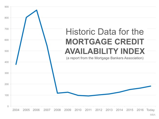 Bubble Alert! Is it Getting Too Easy to Get a Mortgage?   Simplifying The Market