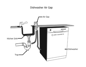 what is a dishwasher high loop and why