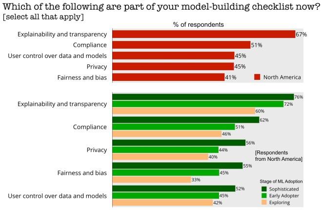 model-building checklist