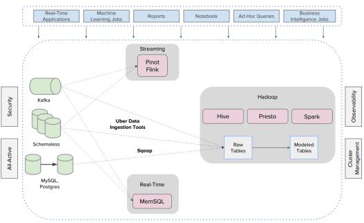 Uber's Hadoop infrastructure
