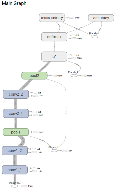 visualized graph model