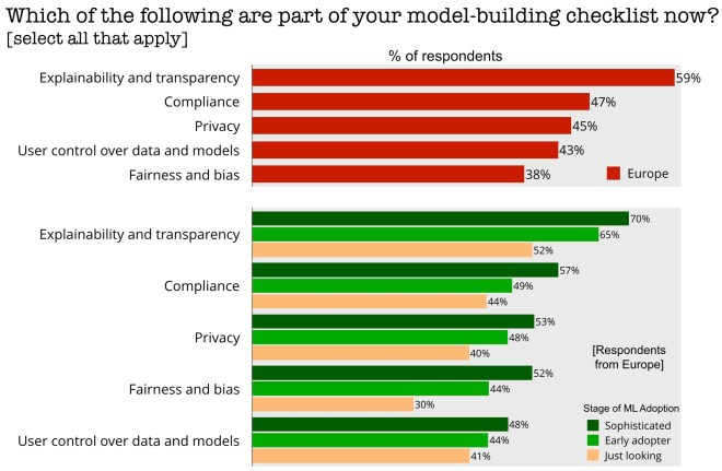 ai model-building checklist