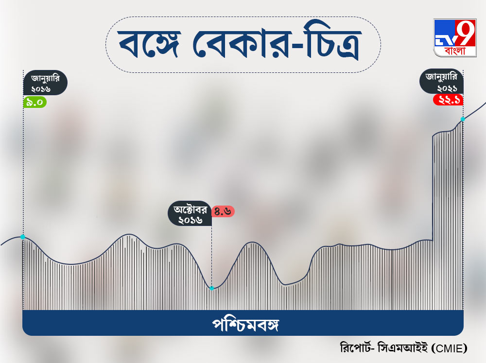 Unemployment of West Bengal