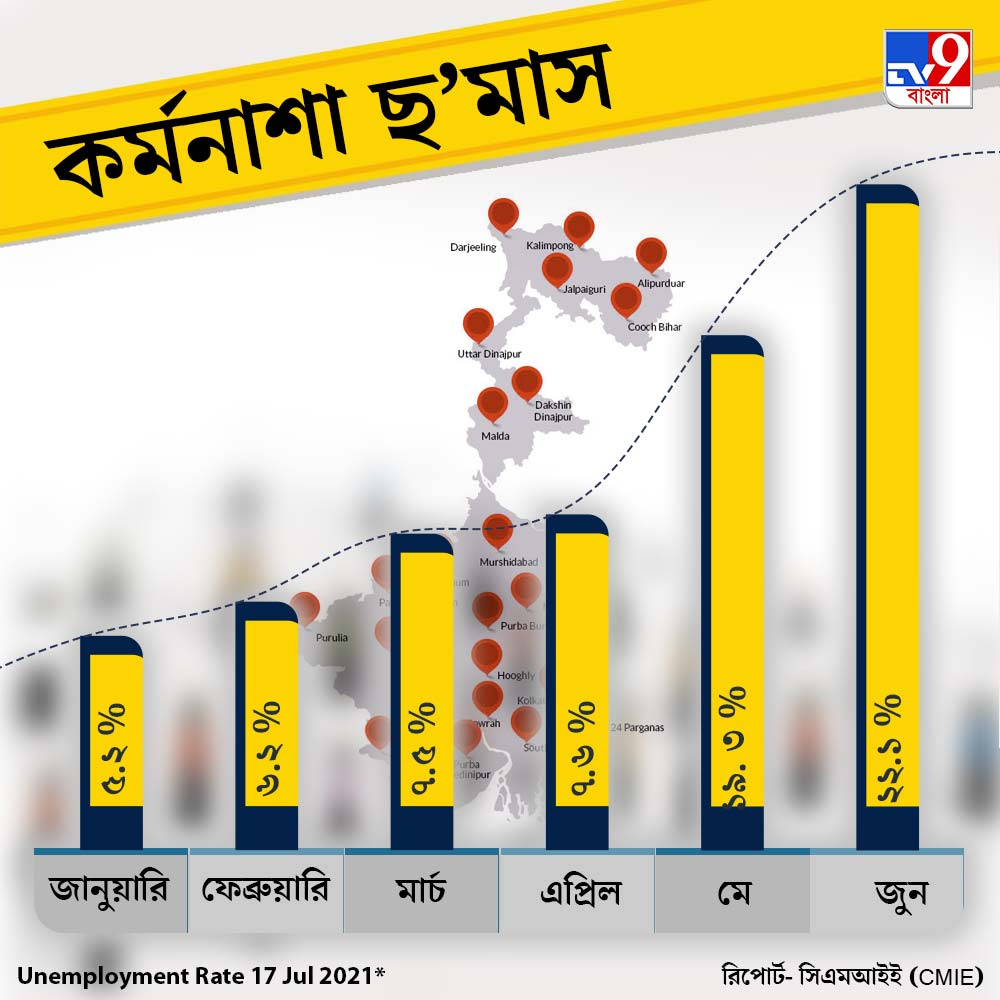 Unemployment Rate in West Bengal