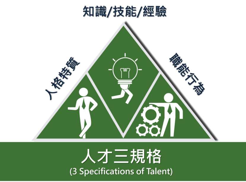 人才三規格