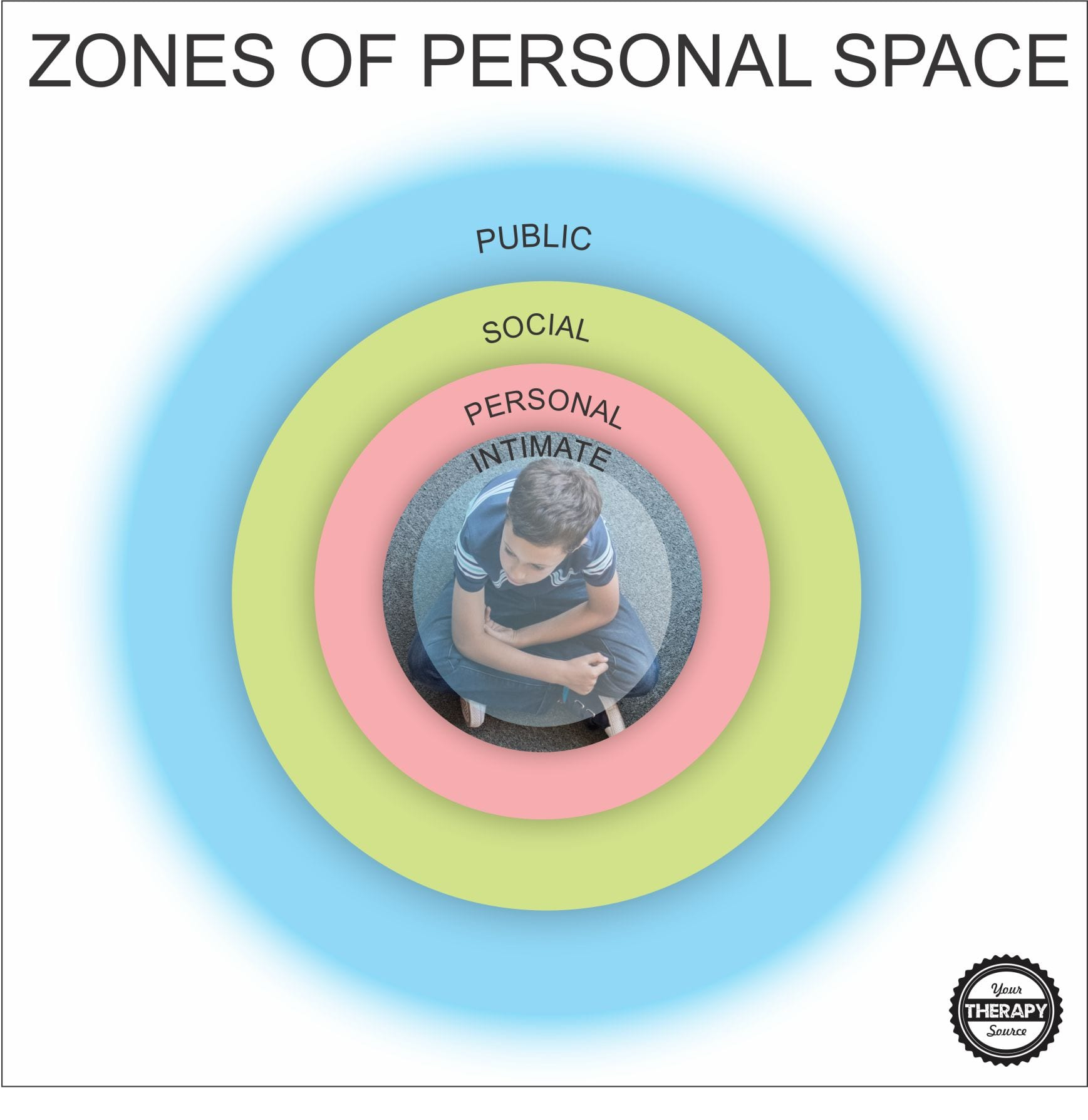 Personal Space Bubble Zones Of Personal Space