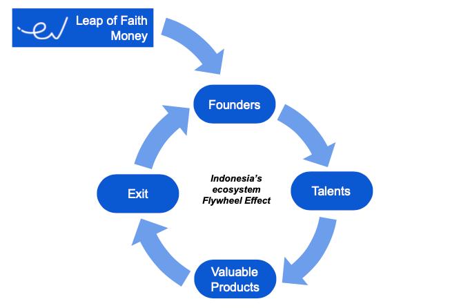 Flywheel Effect East Ventures | Infographic