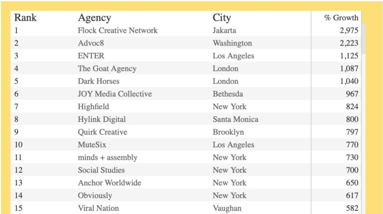 Flock Fastest Growing Agency