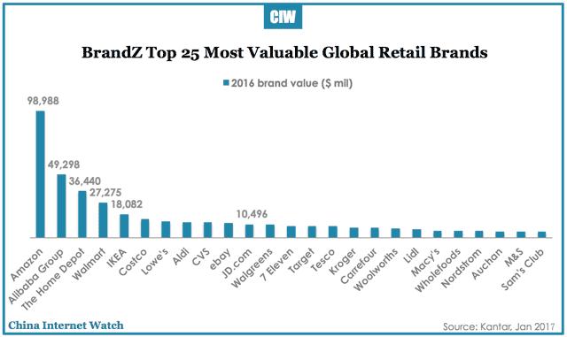 brandz-top-retail-brands-2016