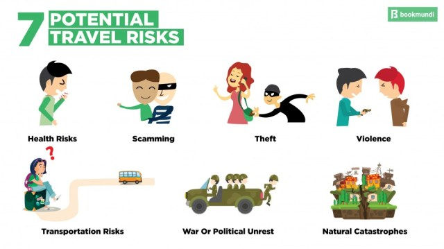 An infographic showing all the common risks faced by travelers