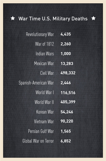 How many Americans have died in U.S. wars? | PBS NewsHour