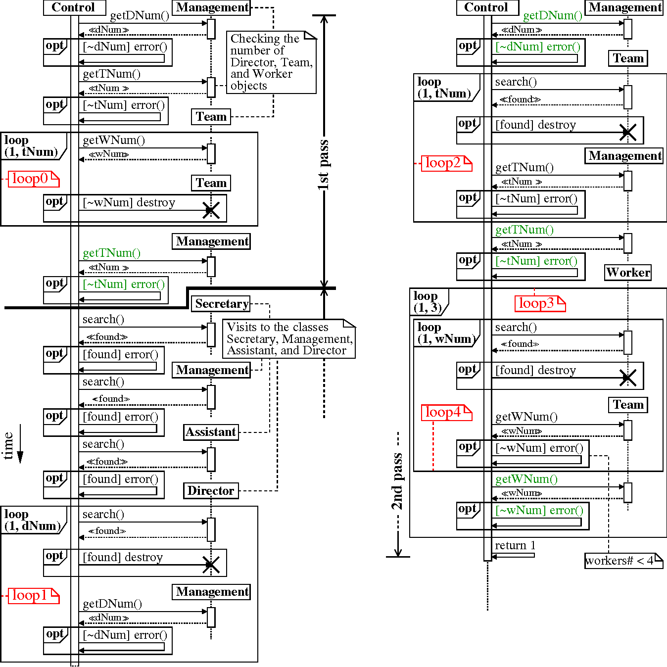 Figure 3 From Checking Data Integrity Via The Uml Class