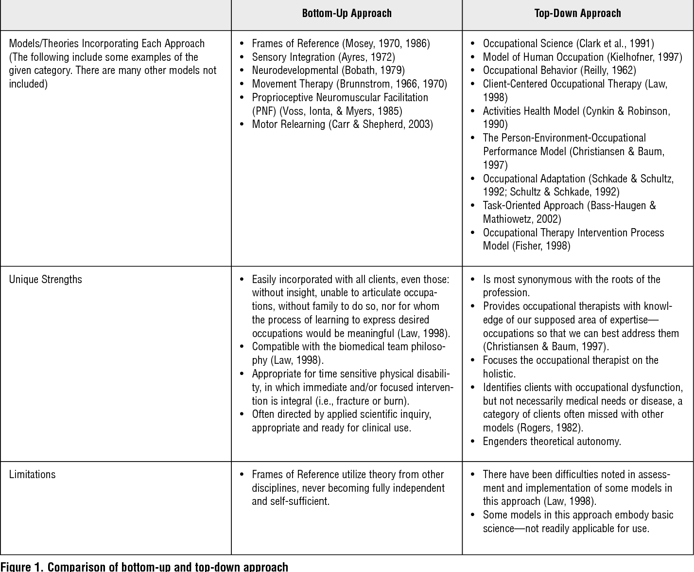 Figure 1 From Bottom Up Or Top Down Evaluation Is One