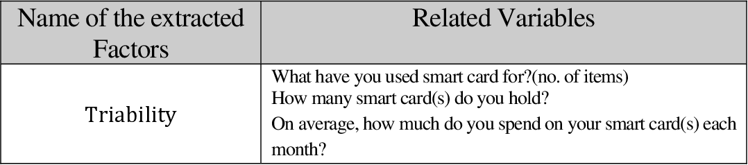 pdf intention to adopt smart cards