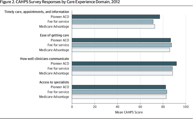 Pdf Association Of Pioneer Accountable Care Organizations Vs Traditional Medicare Fee For Service With Spending Utilization And Patient Experience Semantic Scholar