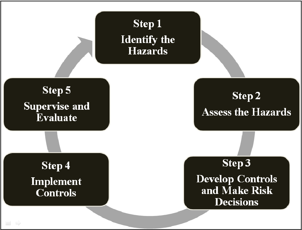 Figure 1 From Using Regression Tools To Assess Hazard