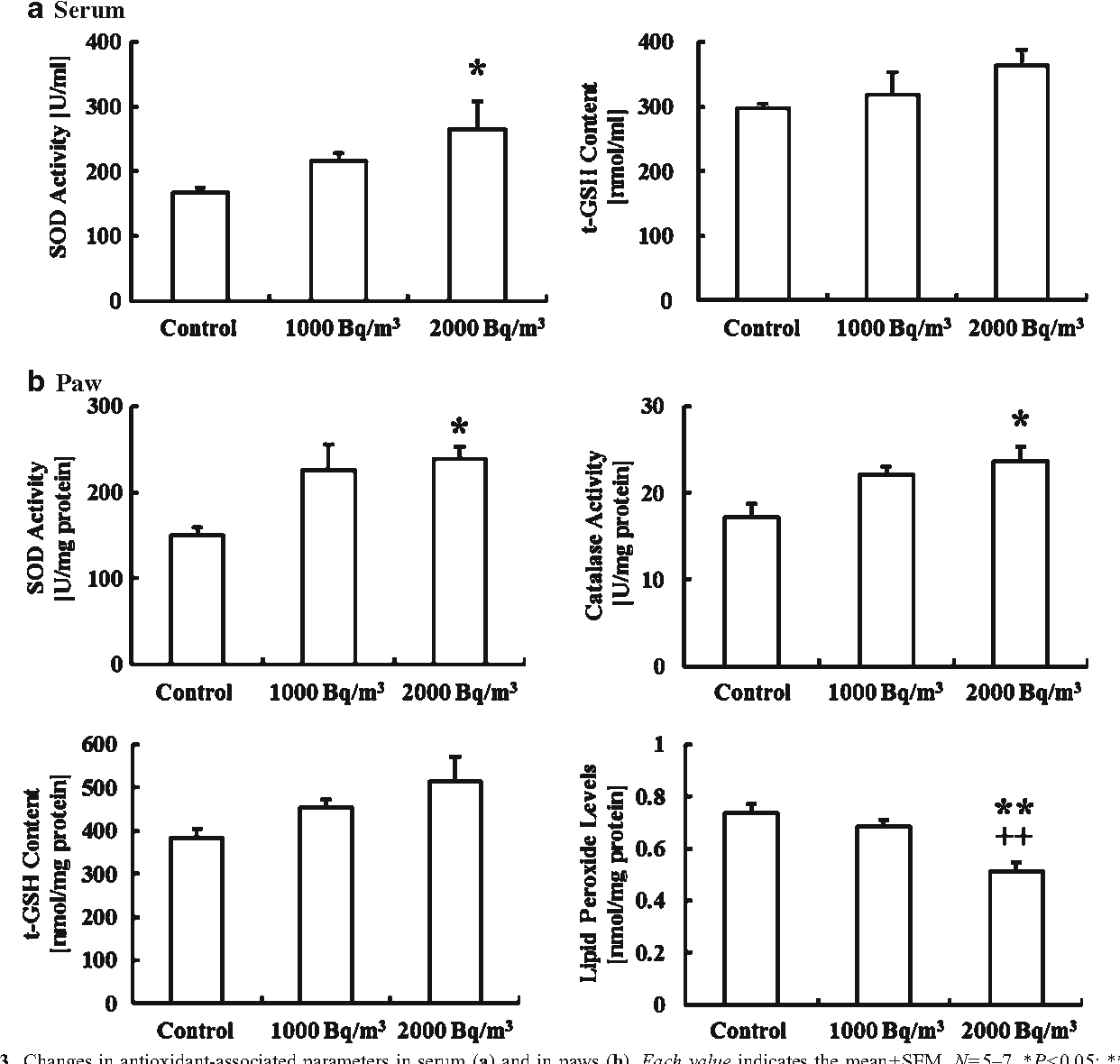 Antinociceptive Effects Of Radon Inhalation On Formalin