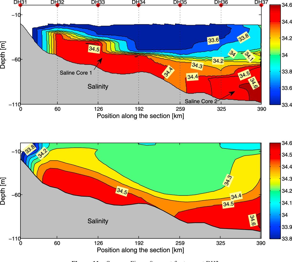 Numerical Study Of The Ocean Circulation On The East