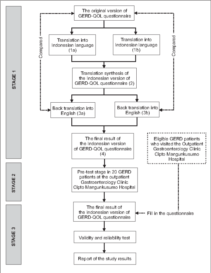 The Validity And Reliability Test Of The Indonesian Version Of Gastroesophageal Reflux Disease Quality Of Life Gerd Qol Questionnaire Semantic Scholar