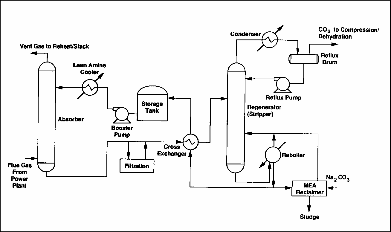 Figure 2 From Carbon Capture And Storage From Fossil Fuel