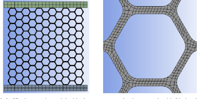 Figure 14. (left) 2D plane strain model with platens connected to honeycomb with frictional contacts and (right) close-up of an individual cell showing the mesh size as well as corner radius modeled after experimental measurements