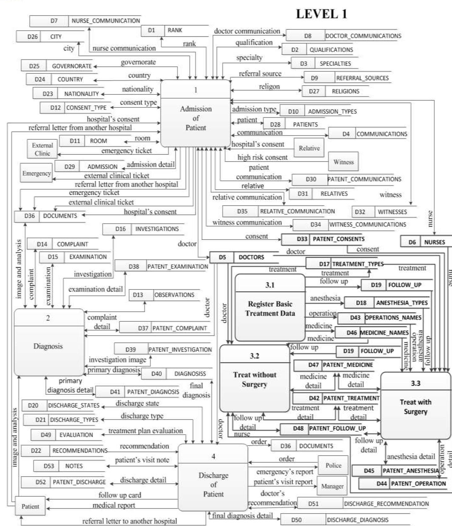 Table 1 From Data Flow Diagrams Of An Electronic Medical