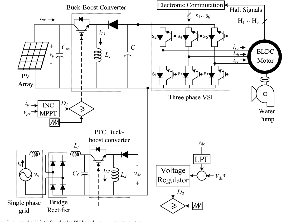 Figure 1 From Grid Interfaced Solar Pv Powered Brushless