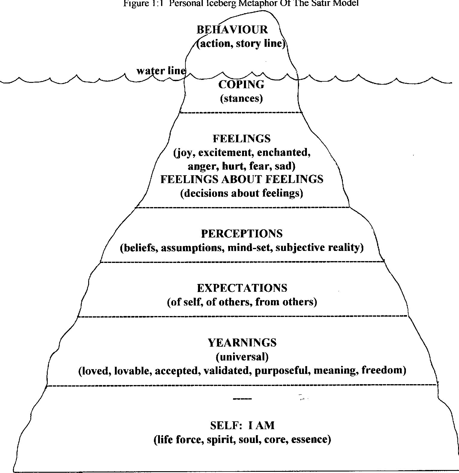 The Lived Experience Of The Personal Iceberg