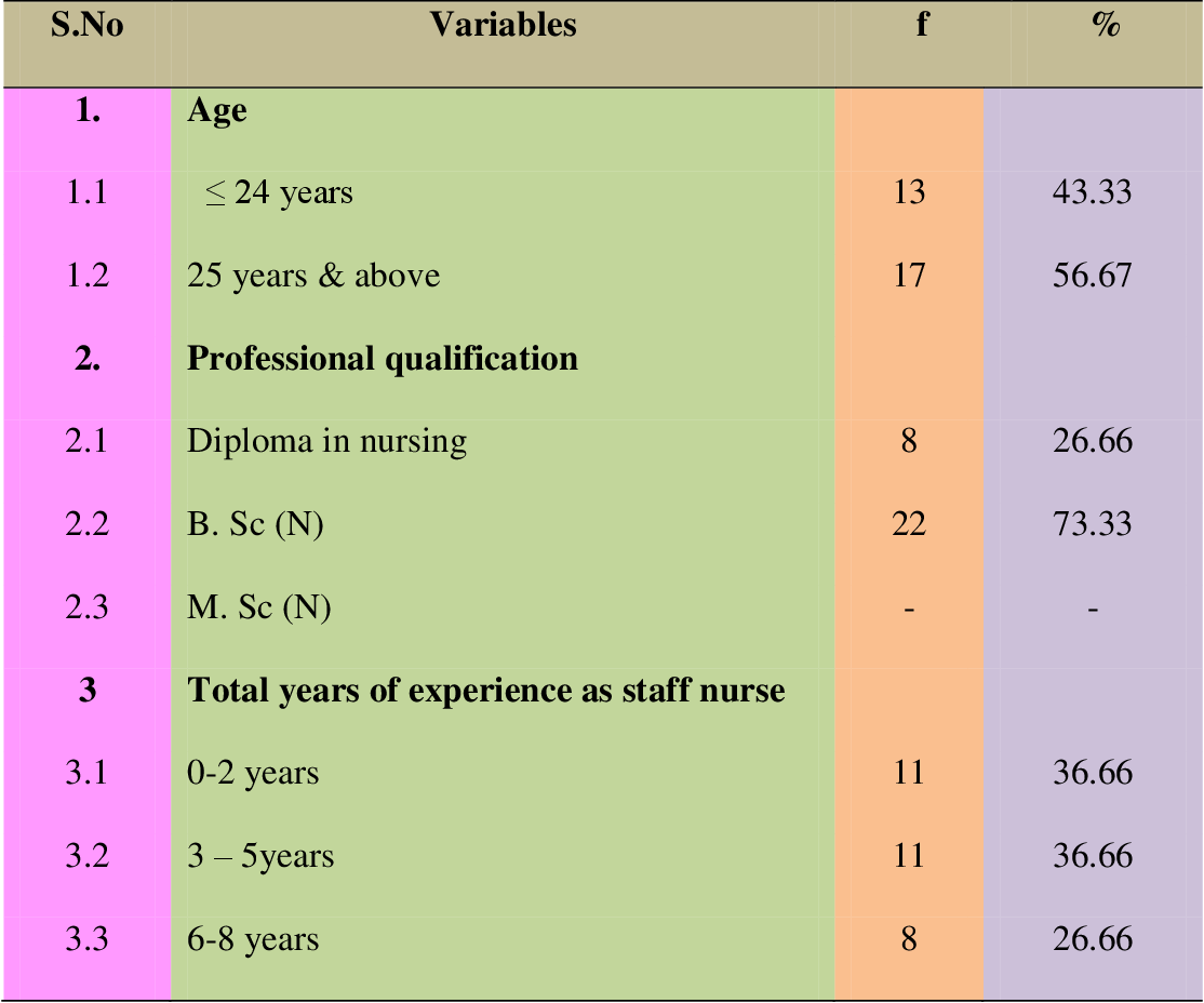 Figure 1 From Nurses Compliance In Using Modified