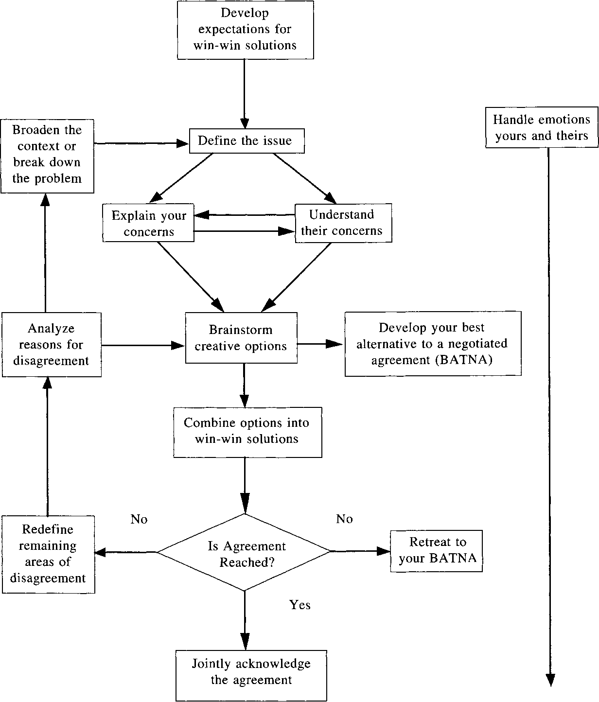 Figure 1 From A Conflict Resolution Model Author S