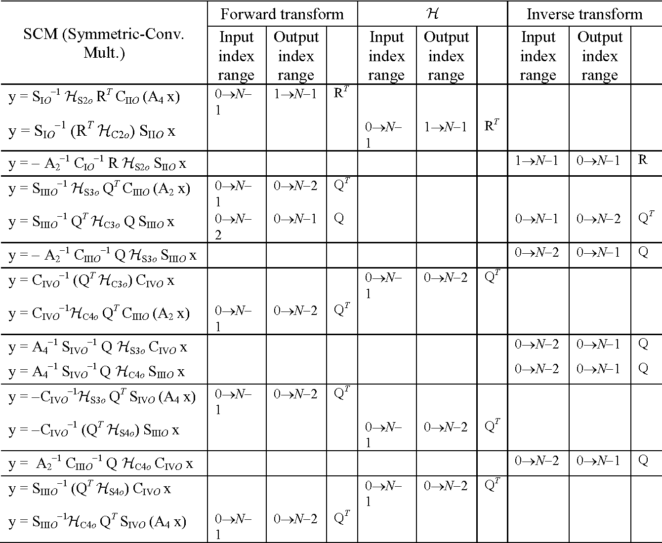 Table 3 From Multiplication Symmetric Convolution Property