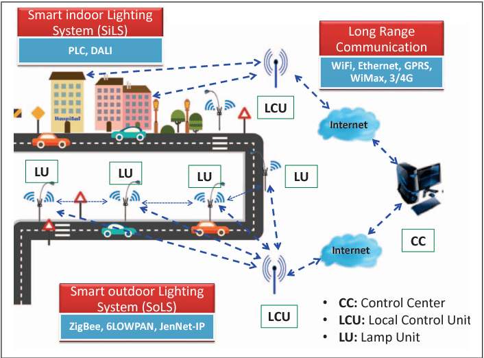 iot enabled smart lighting systems