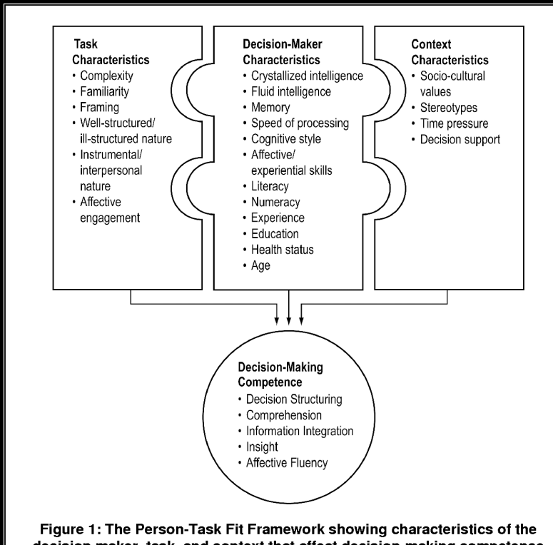 Decision-Making Competence of Older Adults : Models and Methods | Semantic  Scholar