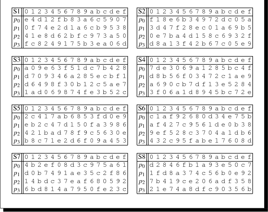 table 2 5 from the block cipher
