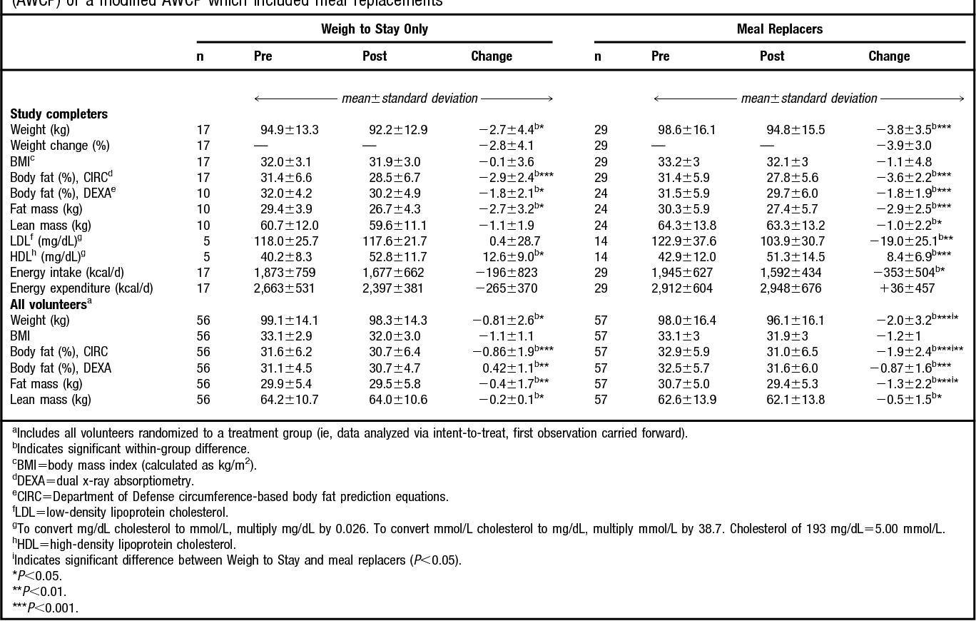 Body Fat Table Army