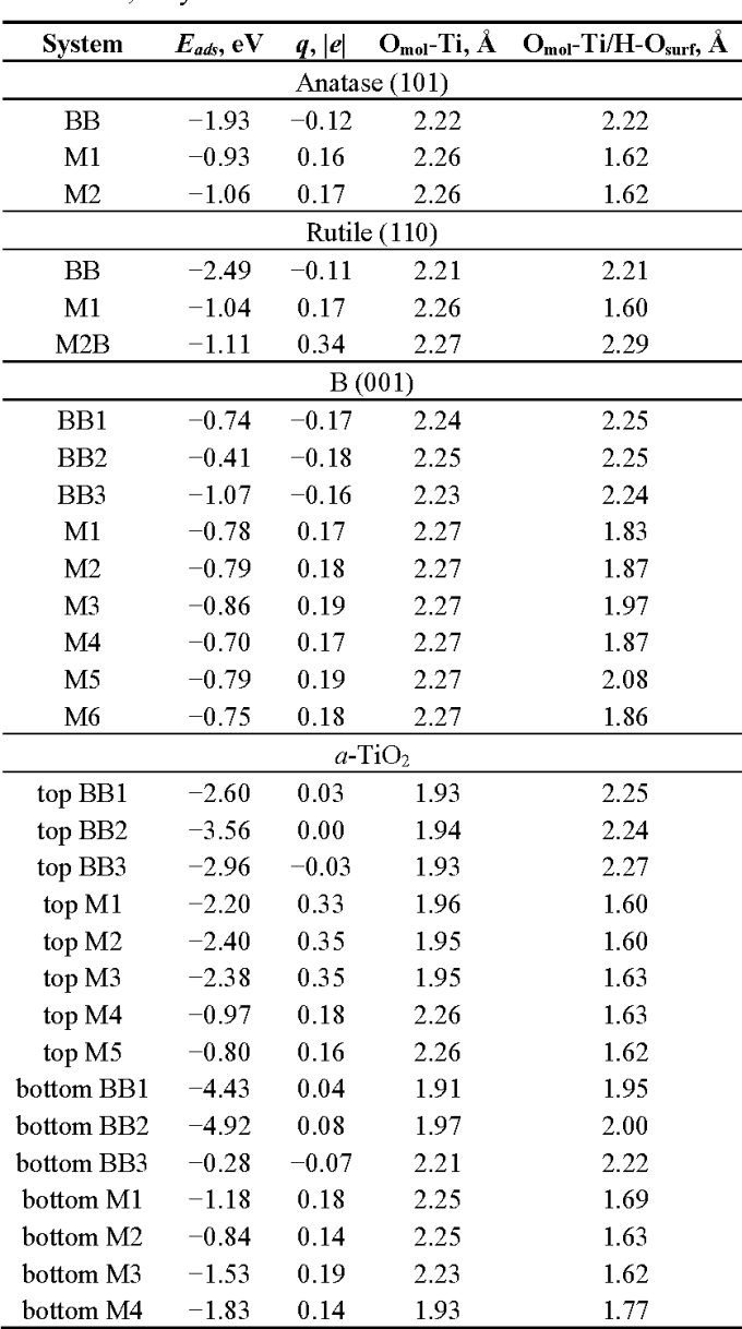 Table 1 From A Density Functional Tight Binding Study Of Acetic Acid Adsorption On Crystalline And Amorphous Surfaces Of Titania Semantic Scholar