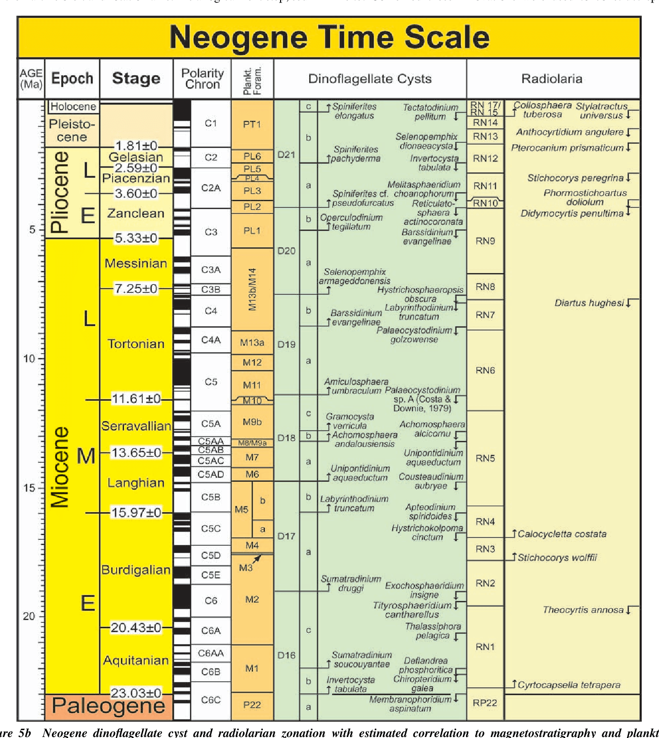 A New Geologic Time Scale With Special Reference To