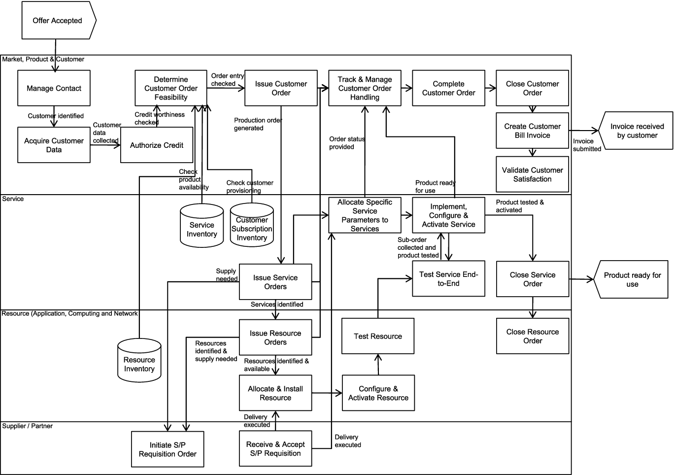 Figure 3 From Reference Process Flows For