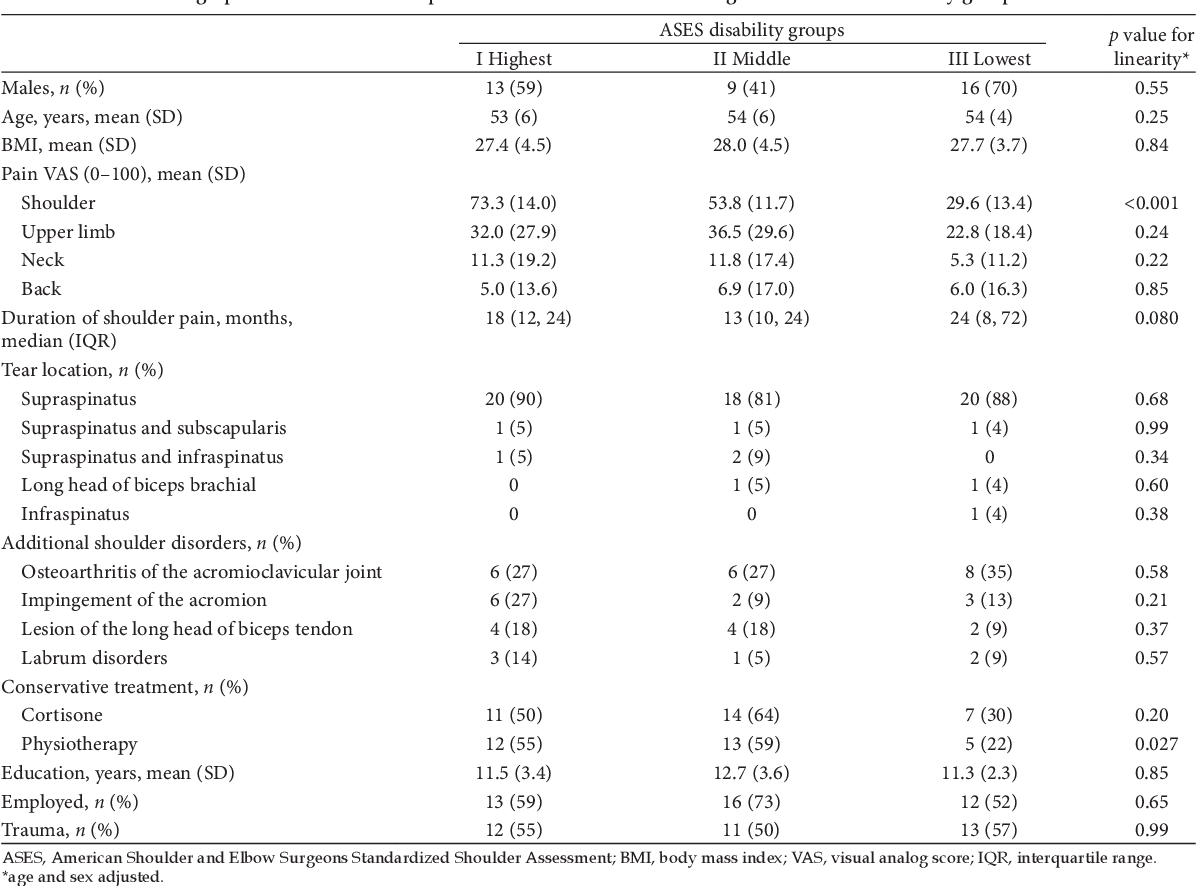 Table 1 From The Effectiveness Of 12 Months Intensive