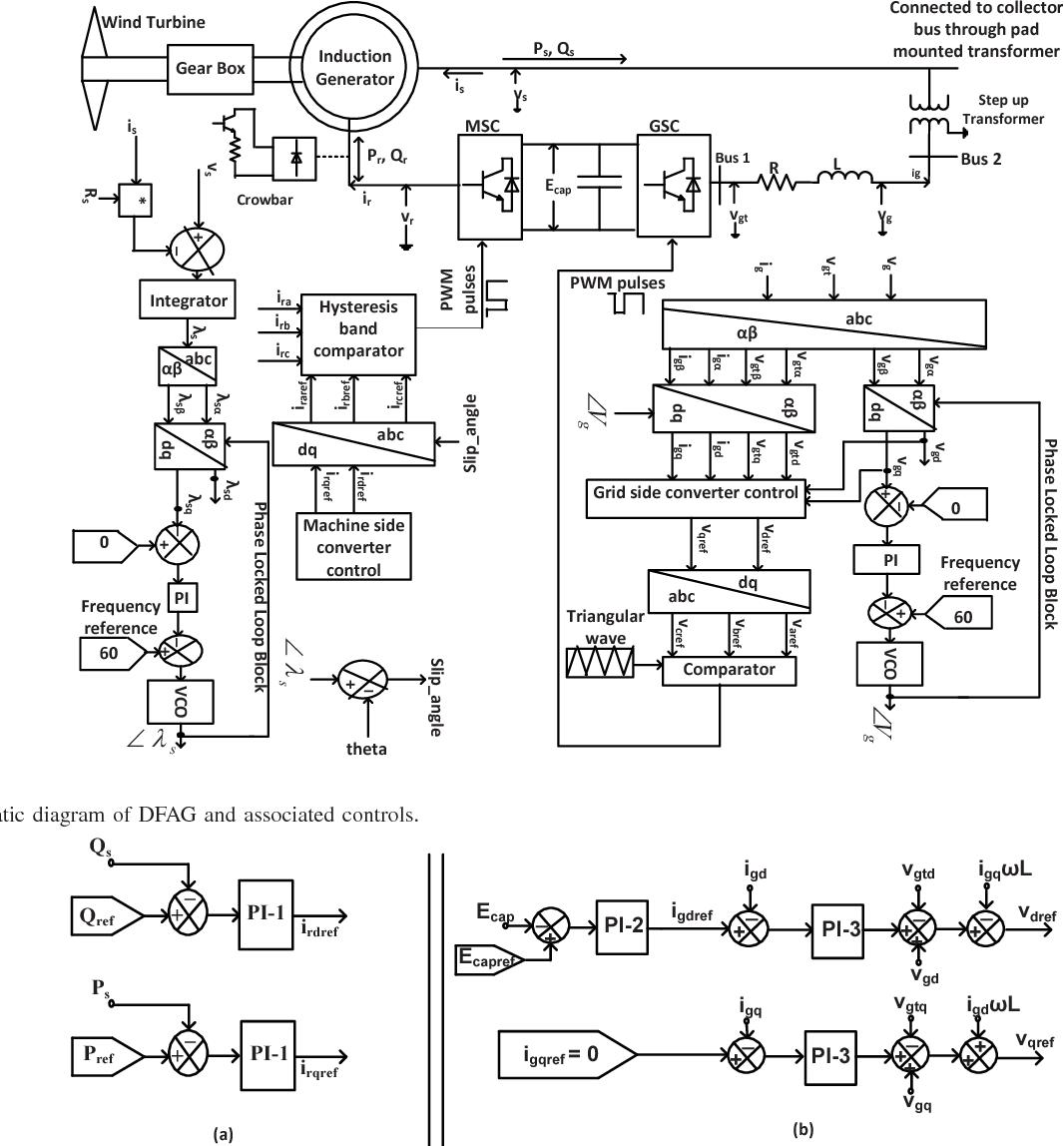 Schematic Diagram Wind Energy