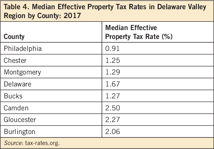 Should the Philadelphia Property Tax Classification System Be ...