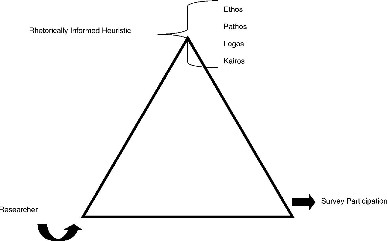 Ethos Pathos Logos Kairos Using A Rhetorical Heuristic