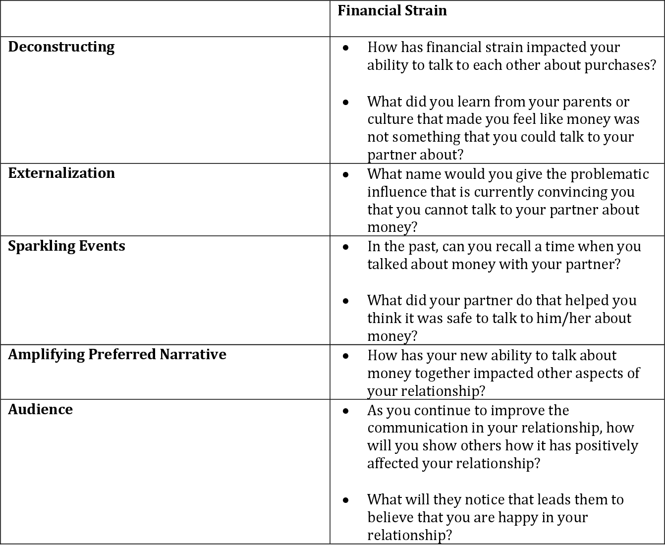 Narrative Financial Therapy Integrating A Financial