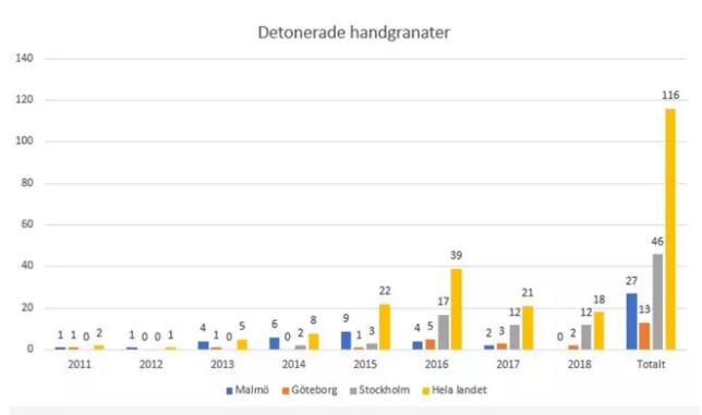 Detonerade handgranater 2011-2018