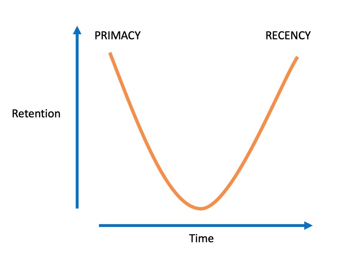 Primacy Recency Graph