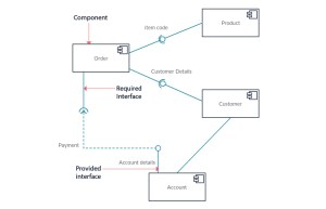 UML Diagram Types | Learn About All 14 Types of UML Diagrams