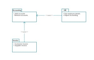 UML Diagram Types | Learn About All 14 Types of UML Diagrams
